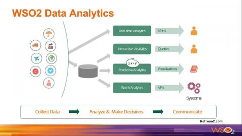 Dealing with Common Data Requirements in Your Enterprise