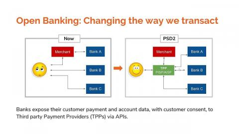 WSO2 Open Banking: Digital Transformation Through PSD2