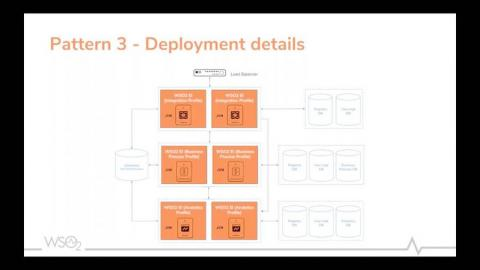 Deployment Patterns in WSO2 Enterprise Integrator