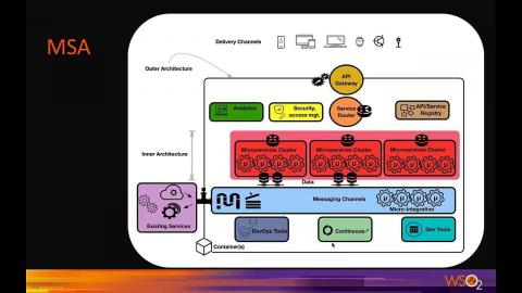 Solution Architecture Patterns for Digital Transformation