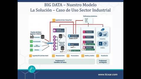 Soluciones para Mejorar la Toma de Decisiones, la Analítica en Tiempo Real y Batch usando WSO2 DAS