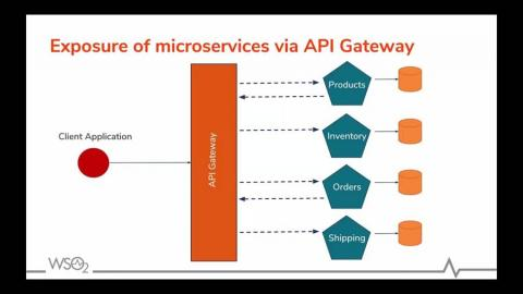 Deep-dive into APIs in a Microservice Architecture