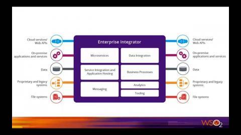 Introducing the WSO2 Enterprise Integrator 6.1