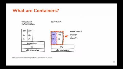 How to Deploy WSO2 Enterprise Integrator in Containers