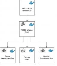 Docker image hierarchy