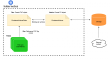 Design view - configuring persistent volumes and claims