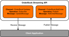 High level representation of a streaming API