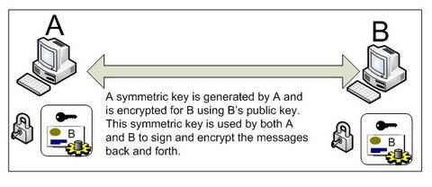 symmetric binding