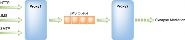 The Synapse Persistence Model (Queuing Model)