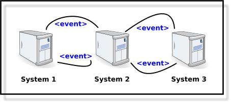 v-integration diagram