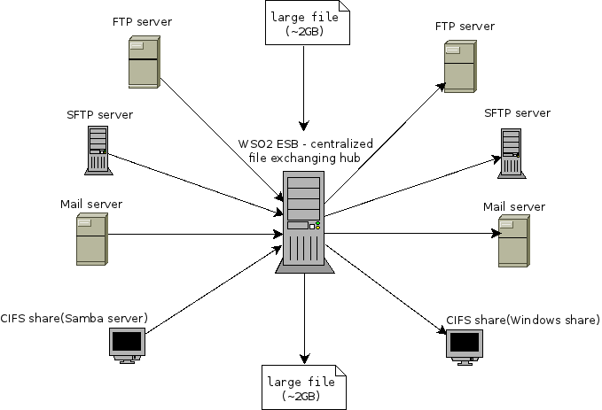 WSO2 ESB by Example - File Exchanging Hub