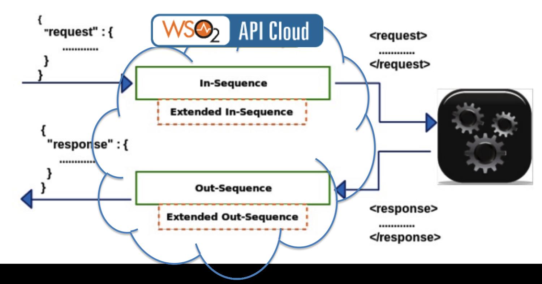 API Cloud mediation sequences