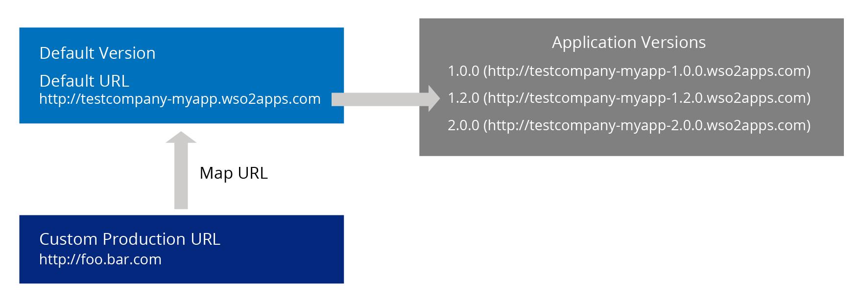 app-cloud-production-URL