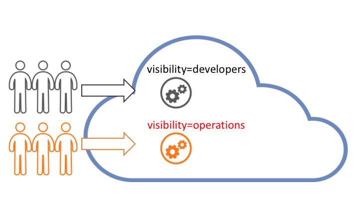 Separate APIs by assigning roles and setting API visibility