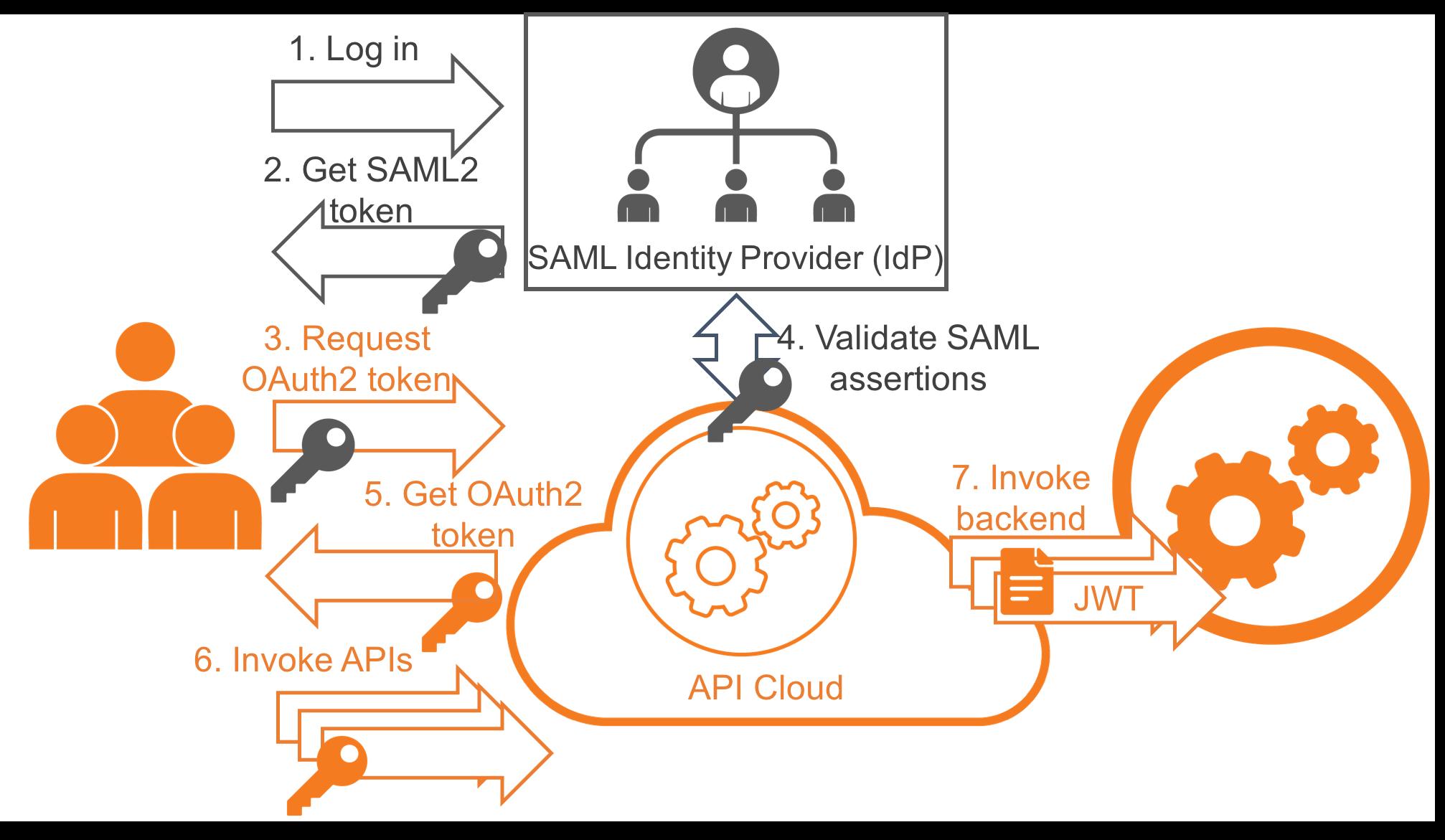 Integrating OAuth API Gateway with SAML Identity Provider