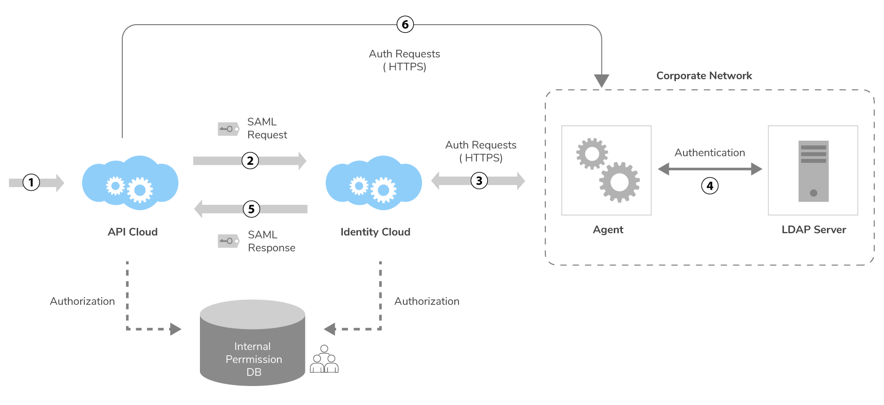 Single Sign-On into API Cloud UI
