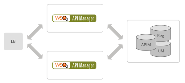 api-manager-for-smes-3
