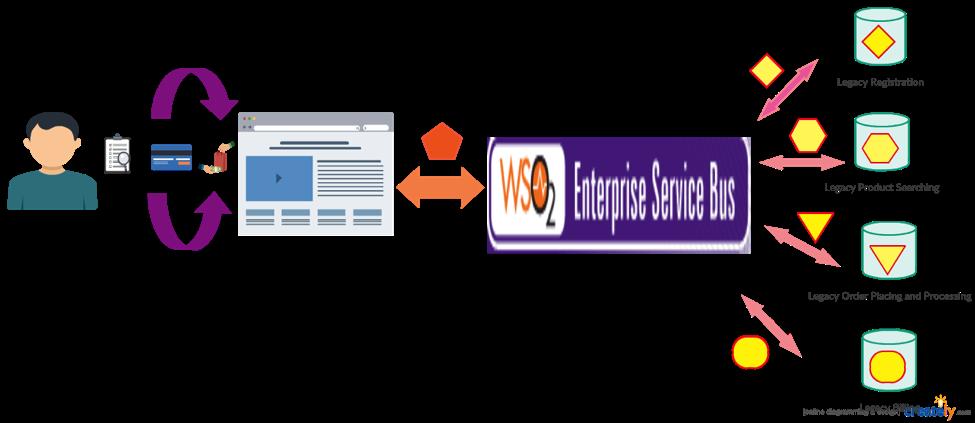 Article] WSO2 Data Mapper: Message Transformation Revolutionized