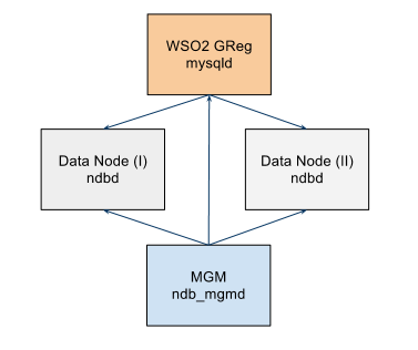 Deploying WSO2 Products on MySQL Cluster