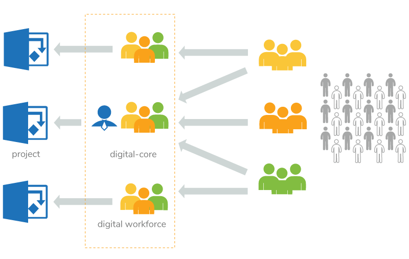 Figure 3: Digital teams