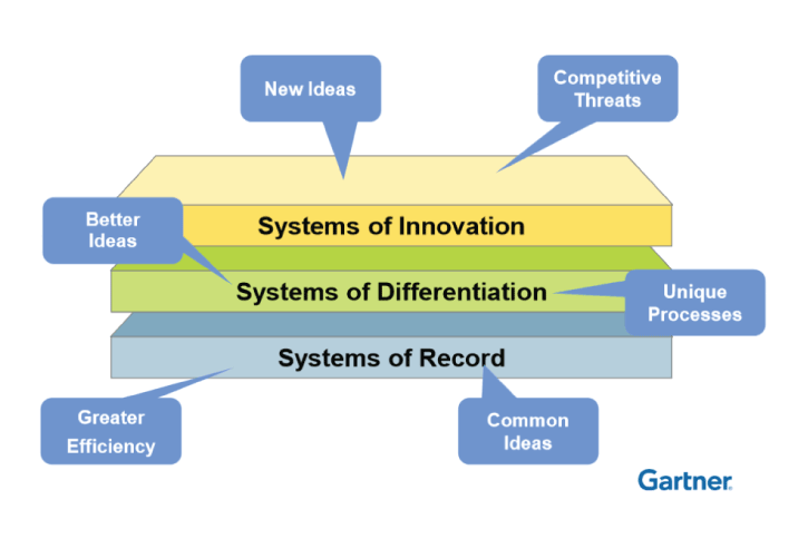Figure 6: Gartner's Pace-Layered Application Strategy